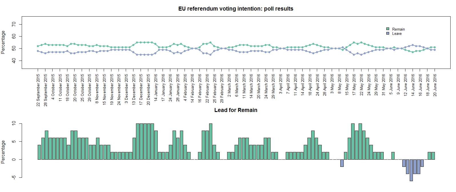Plot your own EU referendum poll results