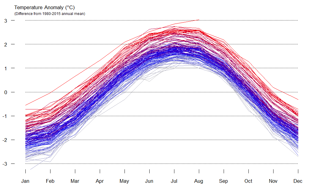 How to produce an animated gif of rise in global temperature in R